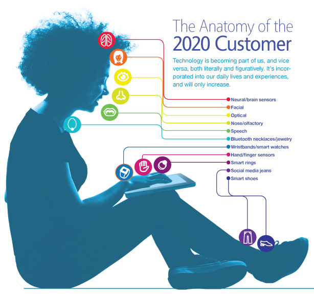 The Anatomy Of The 2020 Customer