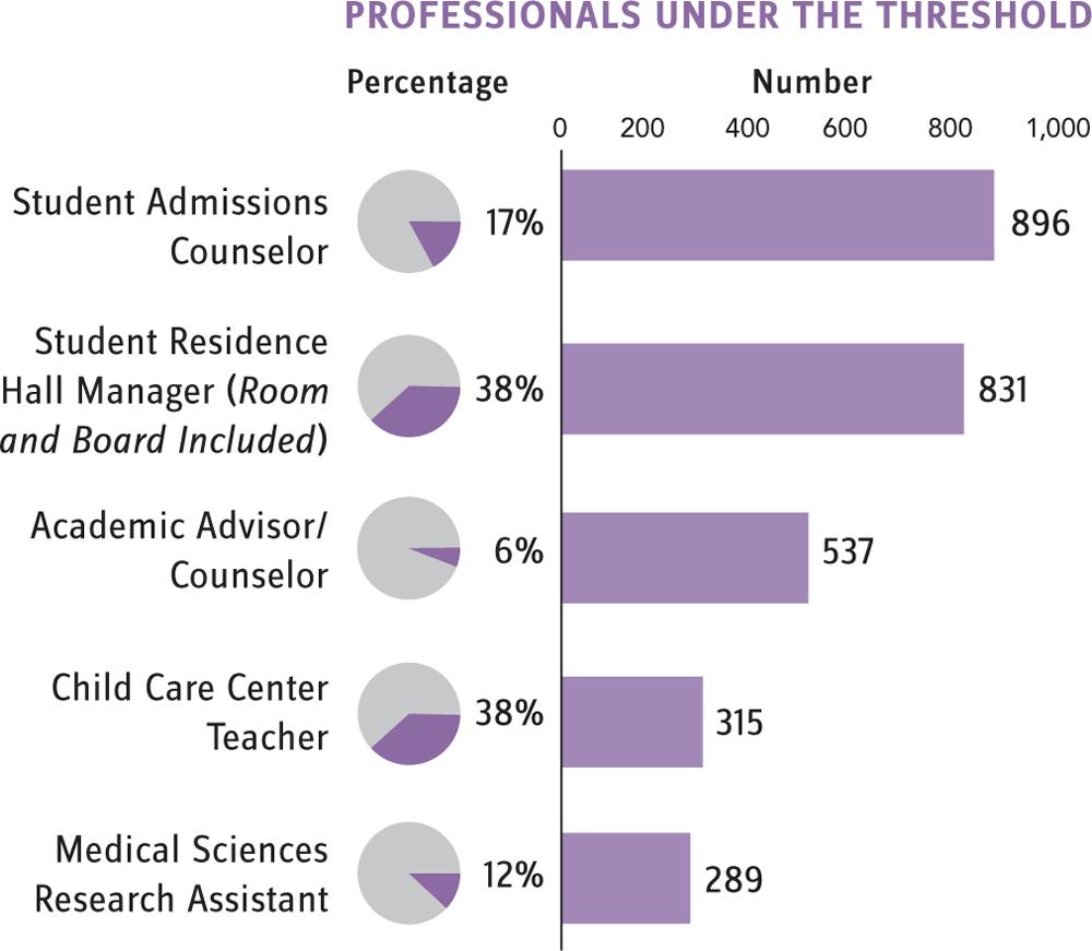 college academic advisor salary