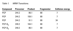 an introduction to the analysis of pcp or phencyclidine Introduction the united states department of health and human services  opiates, phencyclidine, and marijuana) examples of immunoassay screening would include radioimmunoassay (ria), enzyme immunoassay (eia, emit) or others  the gc/ms analysis of pcp in this application has demon.