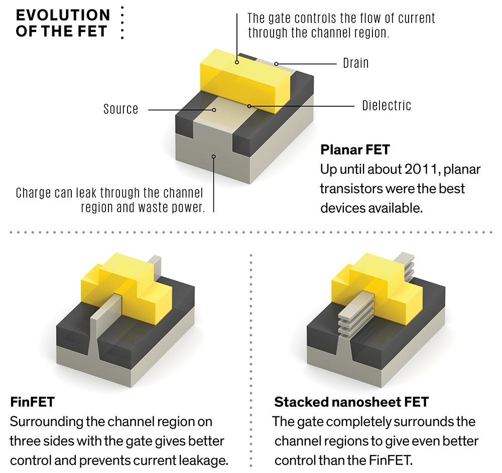 The Last Silicon Transistor
