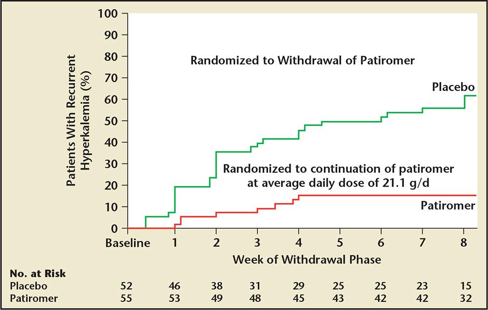 Patiromer Reviews