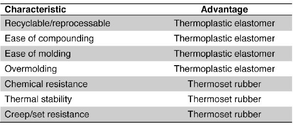 Table 2 Property Comparison Of TPEs And Thermoset Rubber