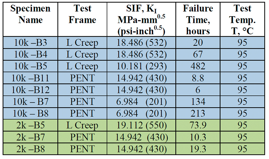 A Fracture Mechanics Approach to Service Life Prediction of HDPE