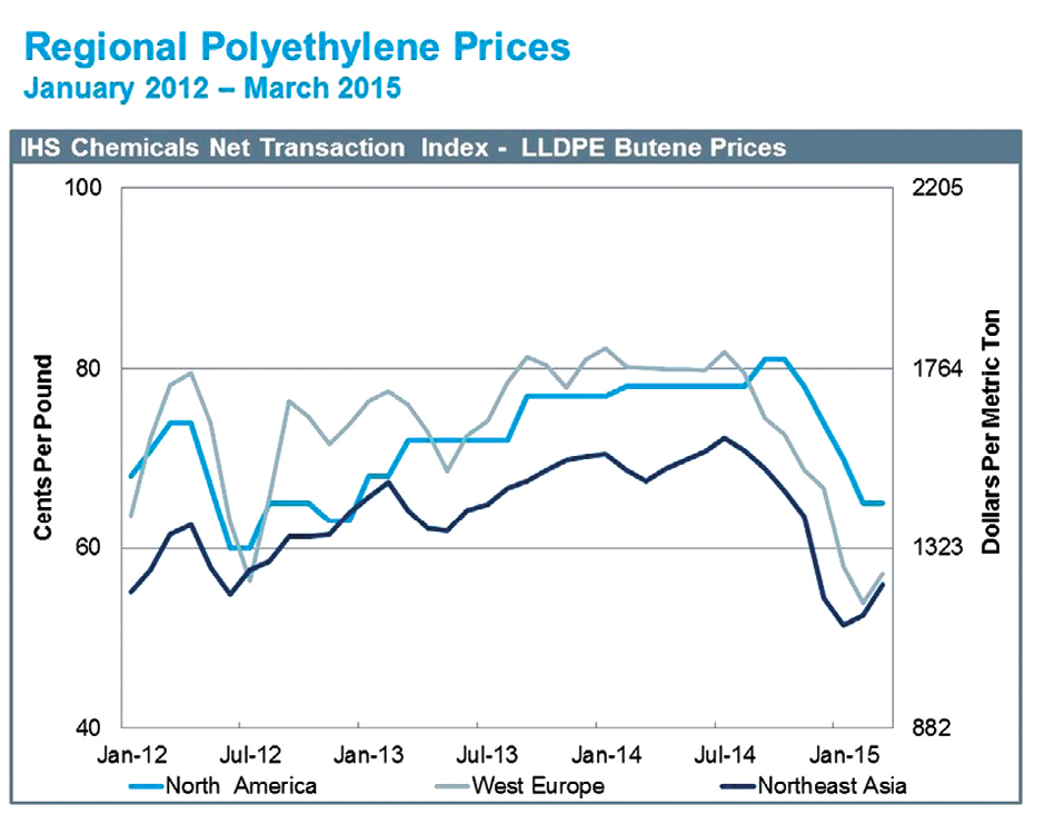 Impact of Lower Crude Prices on the Polyethylene Industry