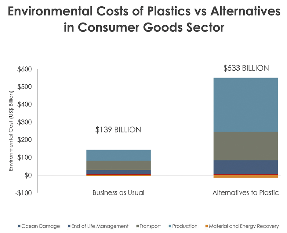 Plastics and Sustainability: A Look Through the Lens of