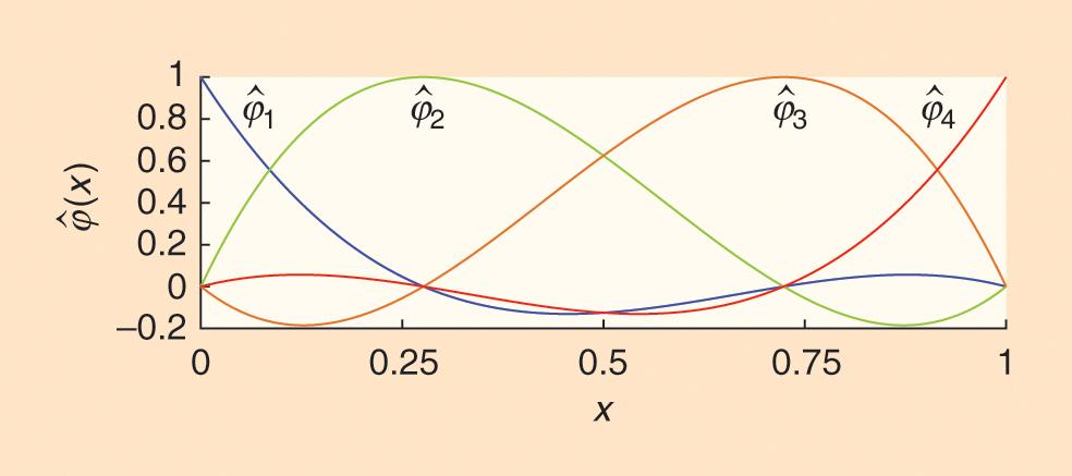 Computational Deglutition