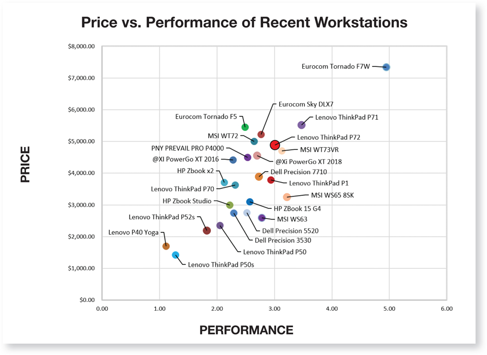 The Rise of Data Science Workstations