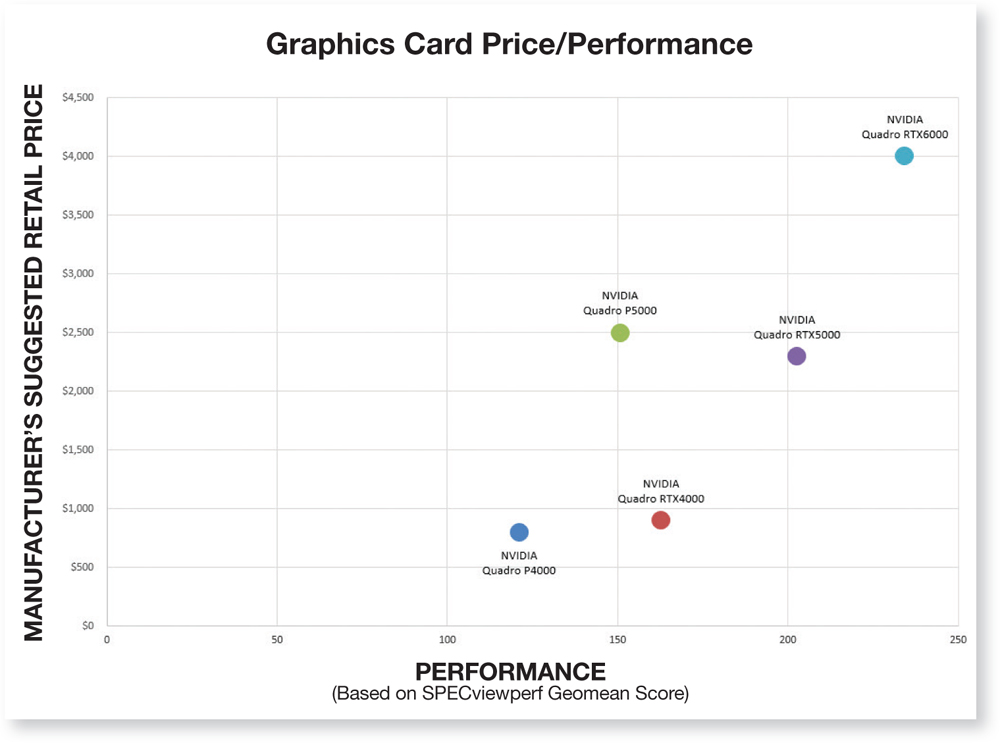 The New Age of GPU-Driven Product Design